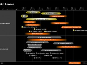 奥林巴斯公布最新镜头路线图