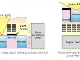 索尼研发工业用途全新堆栈式CMOS图像传感器