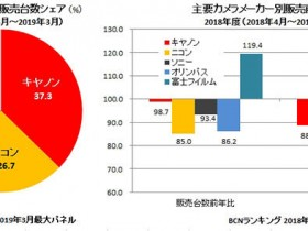 BCN Retail报告:日本相机市场呈下滑趋势