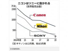 索尼成为全球全画幅相机销量榜首!