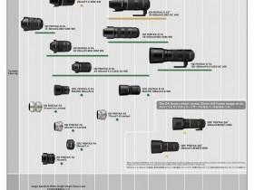 理光发布全新宾得K卡口镜头路线图