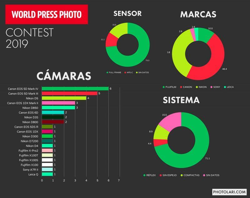 2019年度世界新闻摄影大赛获奖作品背后使用的摄影装备