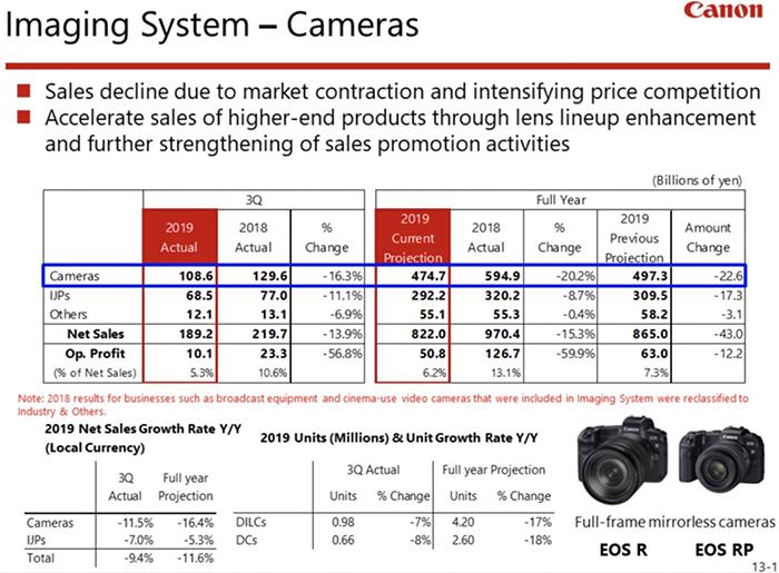 佳能相机销量在第三季度暴跌