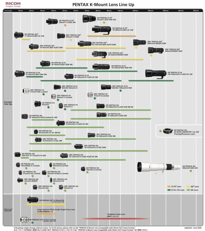 理光更新宾得K卡口镜头路线图(2020年6月)