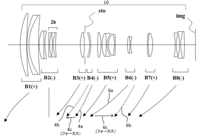 佳能申请RF 200-800mm F6-8.5镜头专利