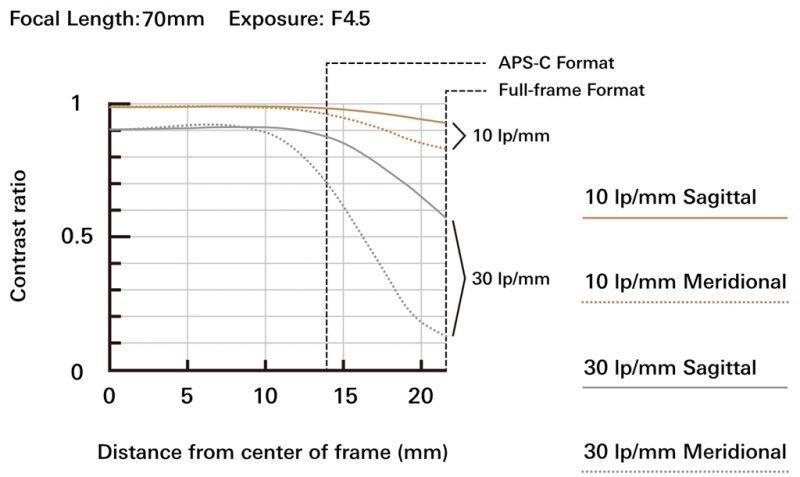 腾龙正式发布70-300mm F4.5-6.3 Di III RXD镜头