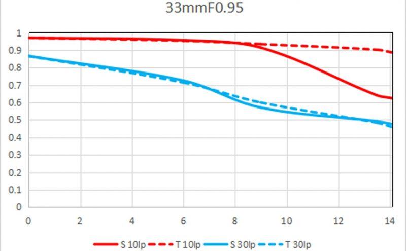 长庚光学正式发布老蛙CF Argus33mm F0.95APO镜头