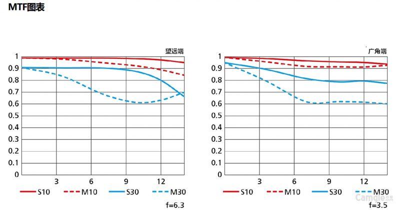 尼康正式发布DX 18-140mm F3.5-6.3 VR镜头